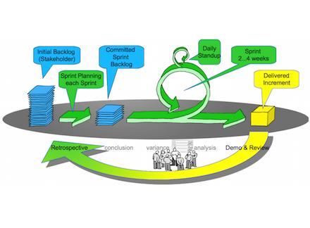 methoden sport und nachhaltige entwicklung