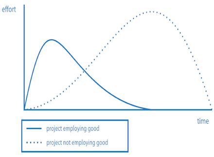 Effektivität und Effizienz